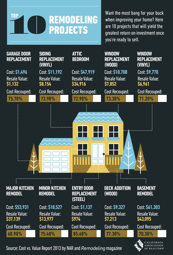 Top 10 highest return remodel projects home improvement - Best roi home improvements ...