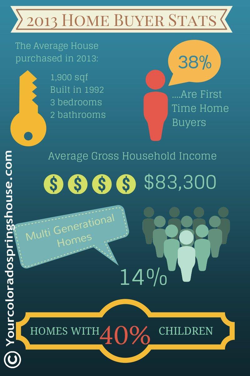 Home buyer statistics 2013