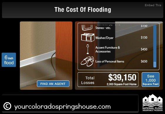 cost of flooding floodsmart