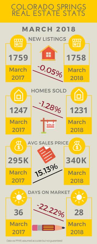 Colorado Springs home stats march 2018