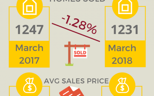Colorado Springs Real Estate Stats